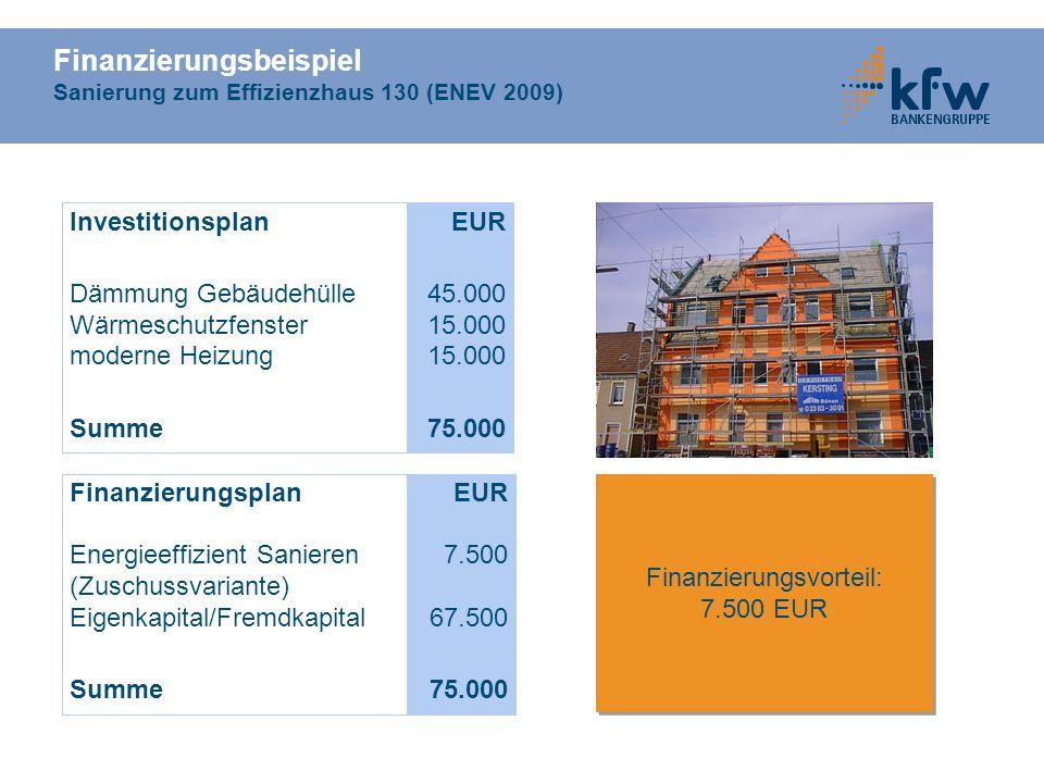 Finanzierungsbeispiel Sanierung zum Effizienzhaus 130 (ENEV 2009) Investitionsplan Dämmung Gebäudehülle Wärmeschutzfenster moderne Heizung Summe EUR 4