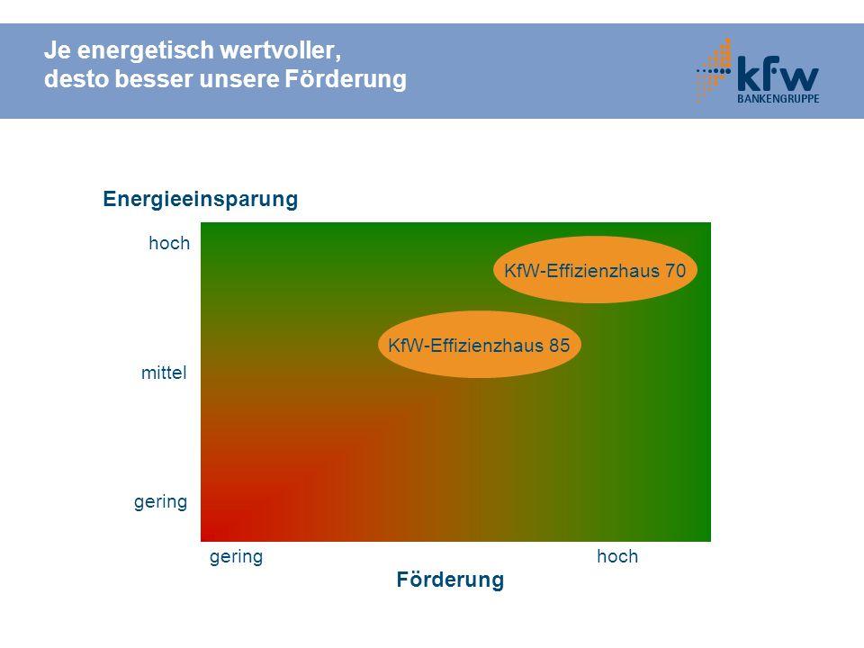 Je energetisch wertvoller, desto besser unsere Förderung hoch mittel gering Energieeinsparung Förderung gering hoch KfW-Effizienzhaus 70 KfW-Effizienz