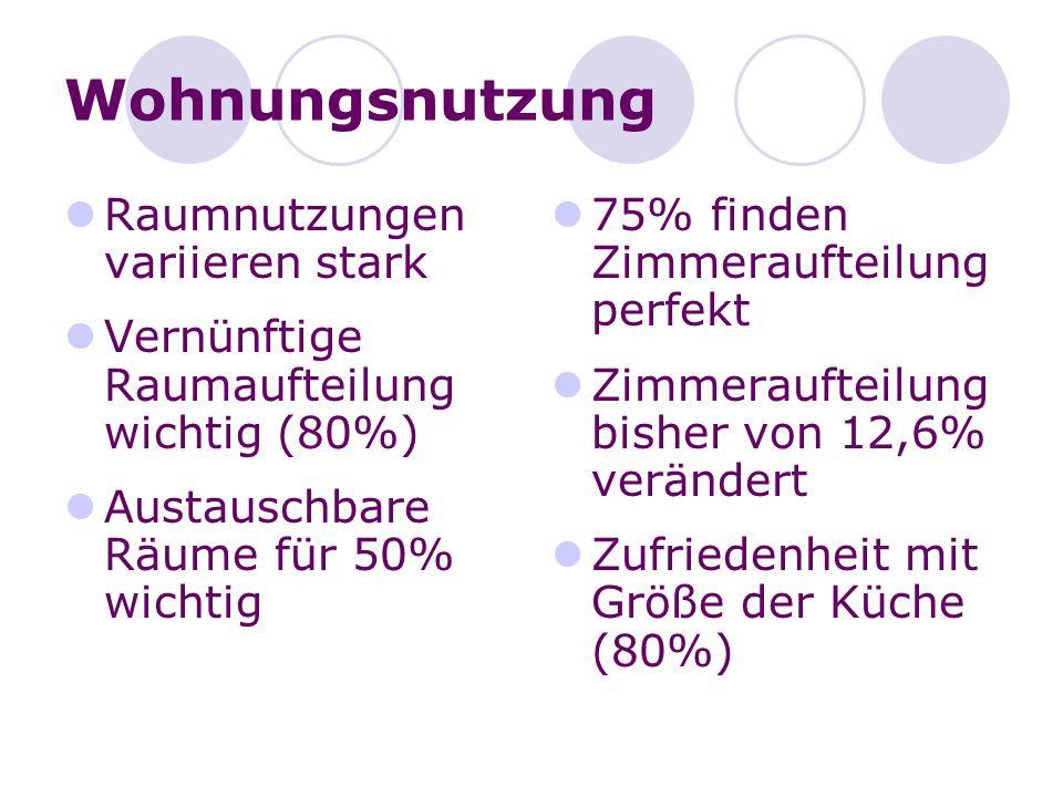 Wohnungsnutzung Raumnutzungen variieren stark Vernünftige Raumaufteilung wichtig (80%) Austauschbare Räume für 50% wichtig 75% finden Zimmeraufteilung