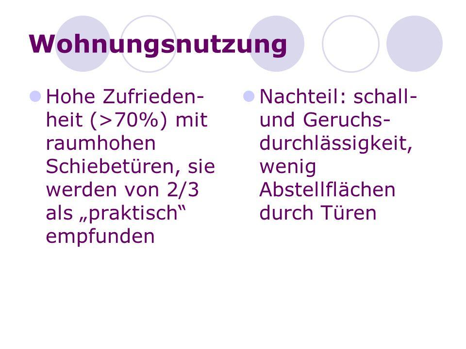 Wohnungsnutzung Hohe Zufrieden- heit (>70%) mit raumhohen Schiebetüren, sie werden von 2/3 als praktisch empfunden Nachteil: schall- und Geruchs- durc