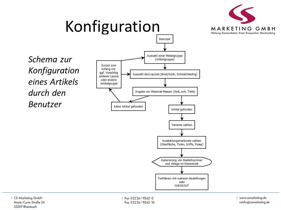 Konfiguration Schema zur Konfiguration eines Artikels durch den Benutzer