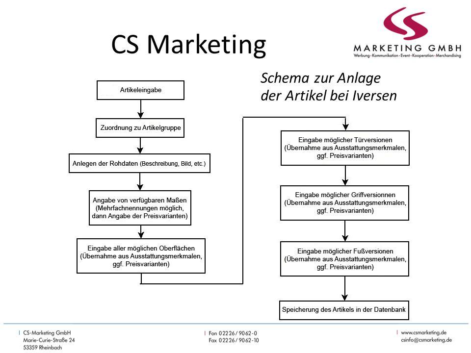 CS Marketing Speicherung des Artikels in der Datenbank – Jede Kombinationsmöglichkeit erhält eine eindeutige Artikelnummer Wie viele Varianten haben Sie eigentlich?