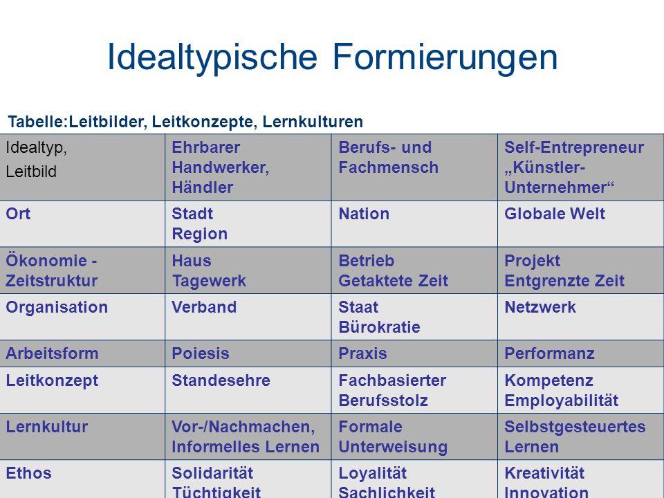 7 Idealtypische Formierungen Idealtyp, Leitbild Ehrbarer Handwerker, Händler Berufs- und Fachmensch Self-Entrepreneur Künstler- Unternehmer OrtStadt R