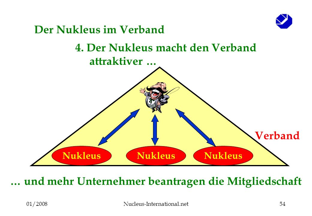 01/2008Nucleus-International.net53 Der Nukleus im Verband Verband Nukleus 3.