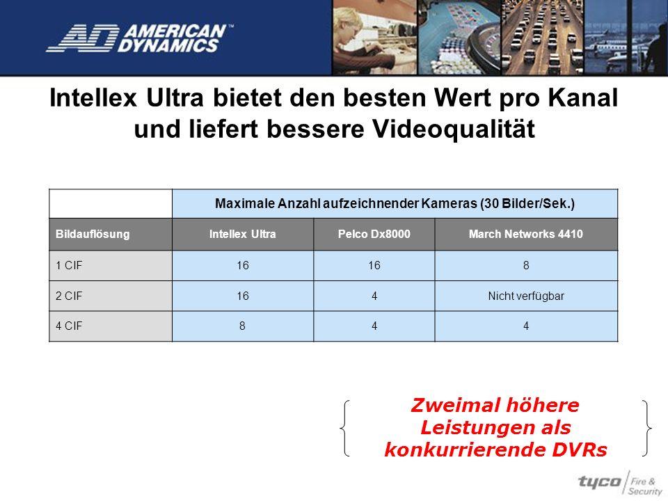 Intellex Ultra bietet den besten Wert pro Kanal und liefert bessere Videoqualität Zweimal höhere Leistungen als konkurrierende DVRs Maximale Anzahl au
