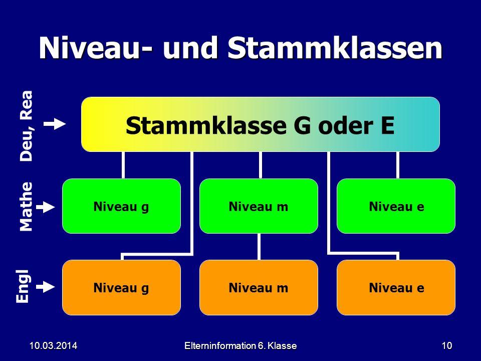 Elterninformation 6. Klasse10 Niveau- und Stammklassen Stammklasse G oder E Niveau g Niveau m Niveau e Deu, Rea Mathe Engl 10.03.2014