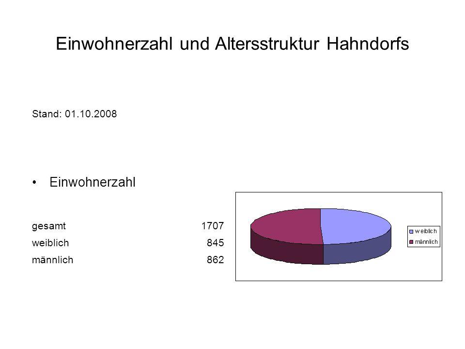 Einwohnerzahl und Altersstruktur Hahndorfs Stand: 01.10.2008 Einwohnerzahl gesamt1707 weiblich845 männlich862