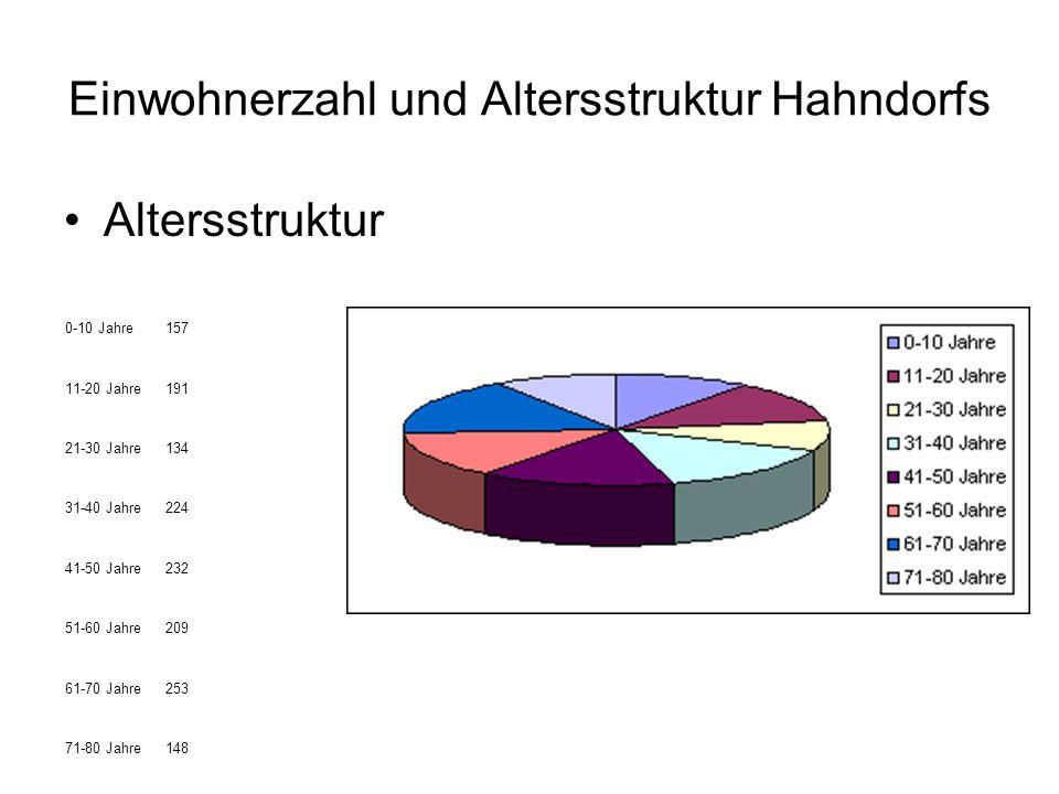 Einwohnerzahl und Altersstruktur Hahndorfs Altersstruktur 0-10 Jahre157 11-20 Jahre191 21-30 Jahre134 31-40 Jahre224 41-50 Jahre232 51-60 Jahre209 61-