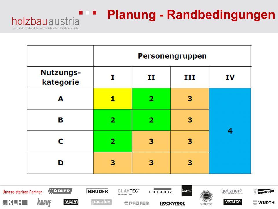 Planung - Randbedingungen