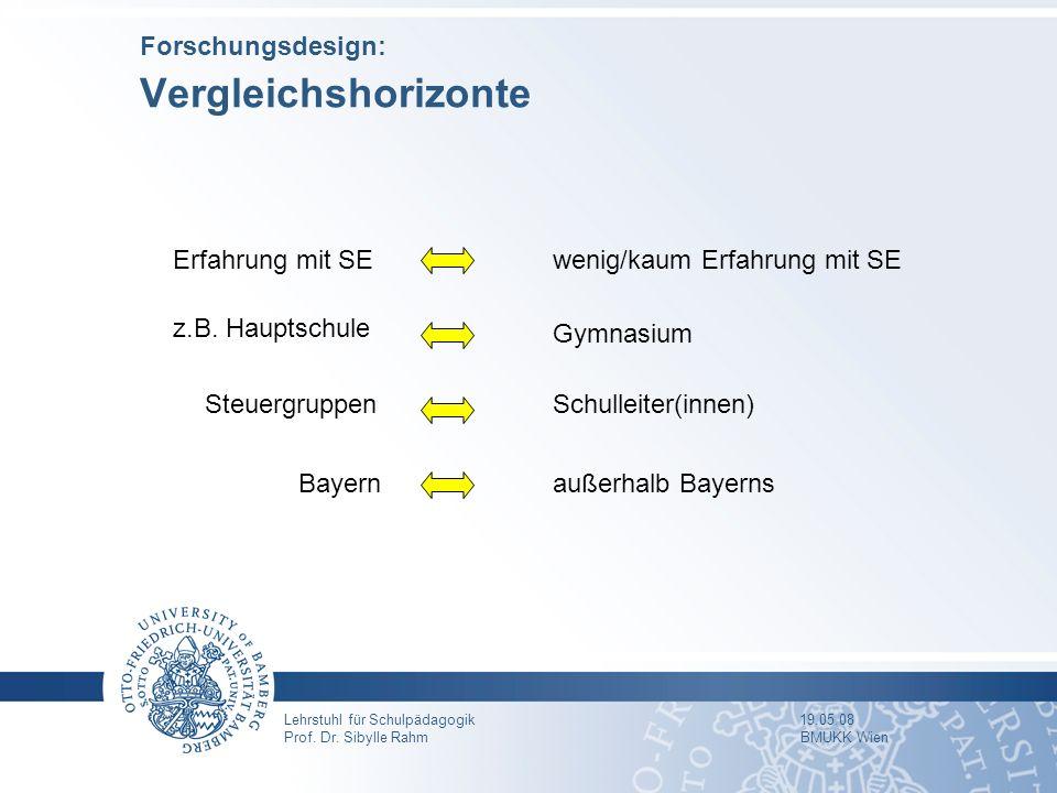 Lehrstuhl für Schulpädagogik 19.05.08 Prof. Dr. Sibylle Rahm BMUKK Wien Forschungsdesign: Vergleichshorizonte Erfahrung mit SEwenig/kaum Erfahrung mit