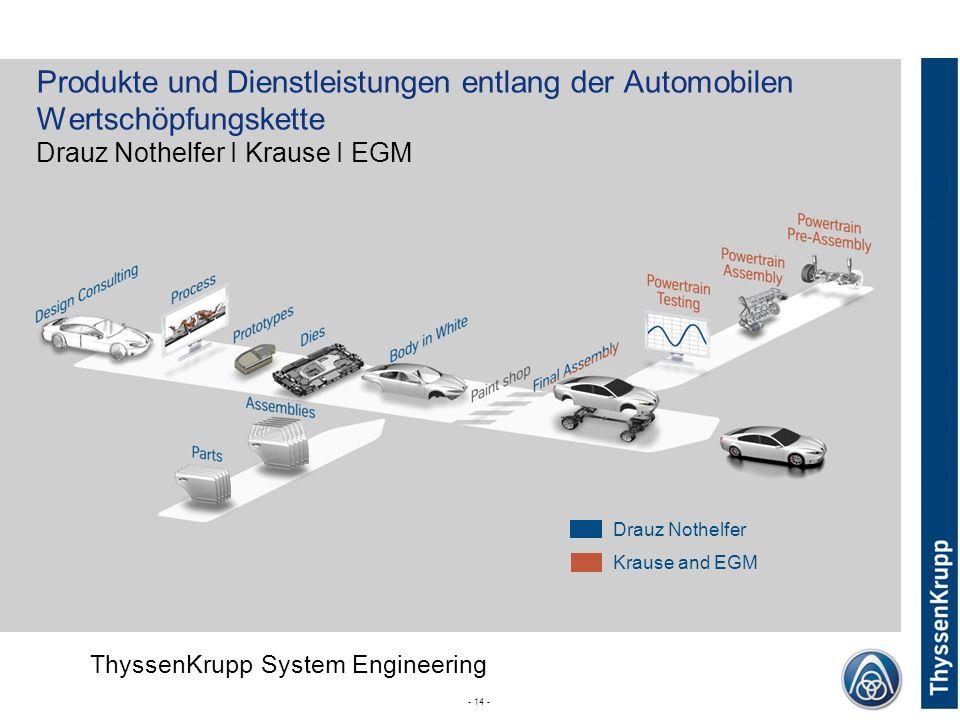 ThyssenKrupp ThyssenKrupp System Engineering Corporate (without Divsion) - 14 - Drauz Nothelfer Krause and EGM Produkte und Dienstleistungen entlang d