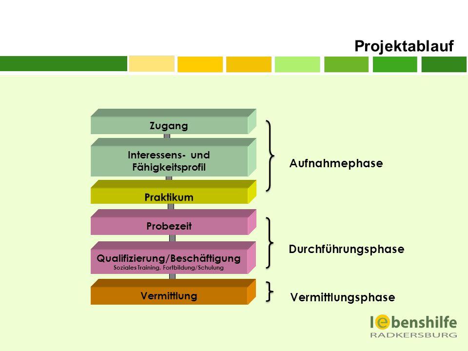 Projektablauf Zugang Interessens- und Fähigkeitsprofil Probezeit Qualifizierung/Beschäftigung Soziales Training, Fortbildung/Schulung Vermittlung Aufn