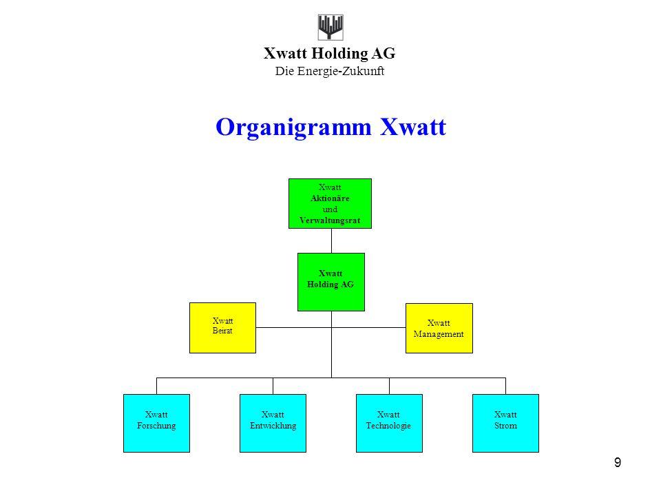 Xwatt Holding AG Die Energie-Zukunft 9 Organigramm Xwatt Xwatt Holding AG Xwatt Management Xwatt Beirat Xwatt Entwicklung Xwatt Technologie Xwatt Stro