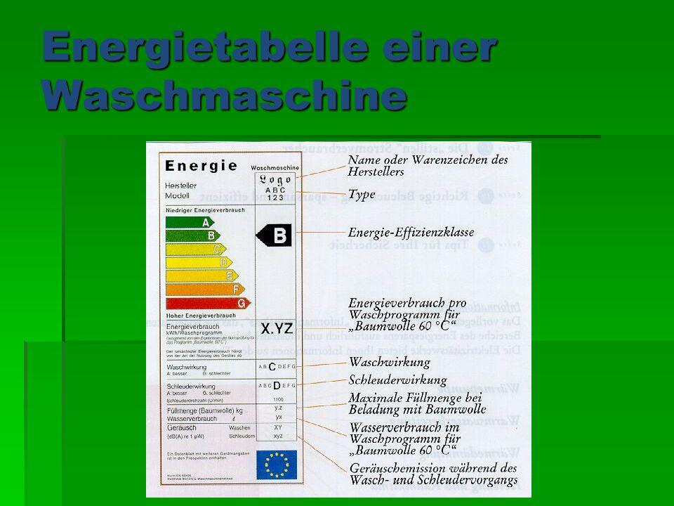 Lara Plundrak Energietabelle einer Waschmaschine