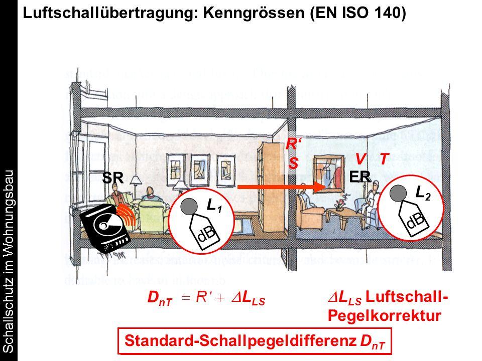 dB Schallpegeldifferenz D = L 1 - L 2 SR ER L2L2 L1L1 Luftschallübertragung: Kenngrössen (EN ISO 140) T0T0 = 0.5 s RSRS V T D nT Standard-Schallpegeld