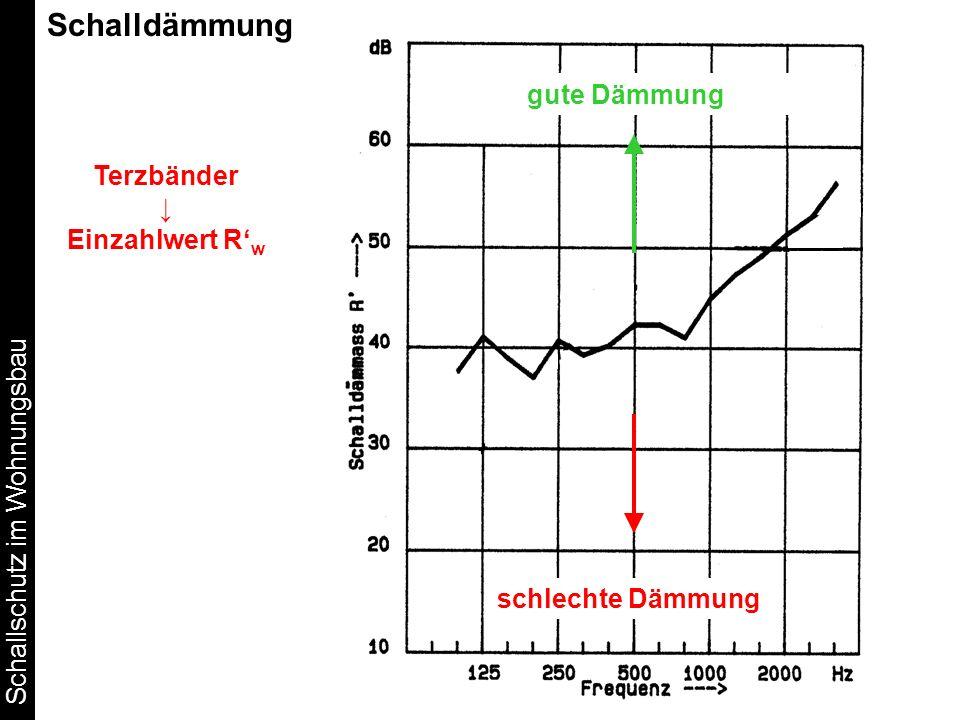 Schallschutz im Wohnungsbau Schalldämmung Terzbänder Einzahlwert R w gute Dämmung schlechte Dämmung