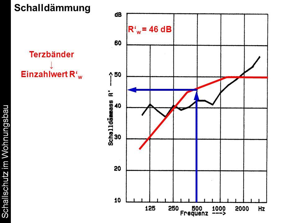 Schallschutz im Wohnungsbau Schalldämmung Terzbänder Einzahlwert R w R w = 46 dB