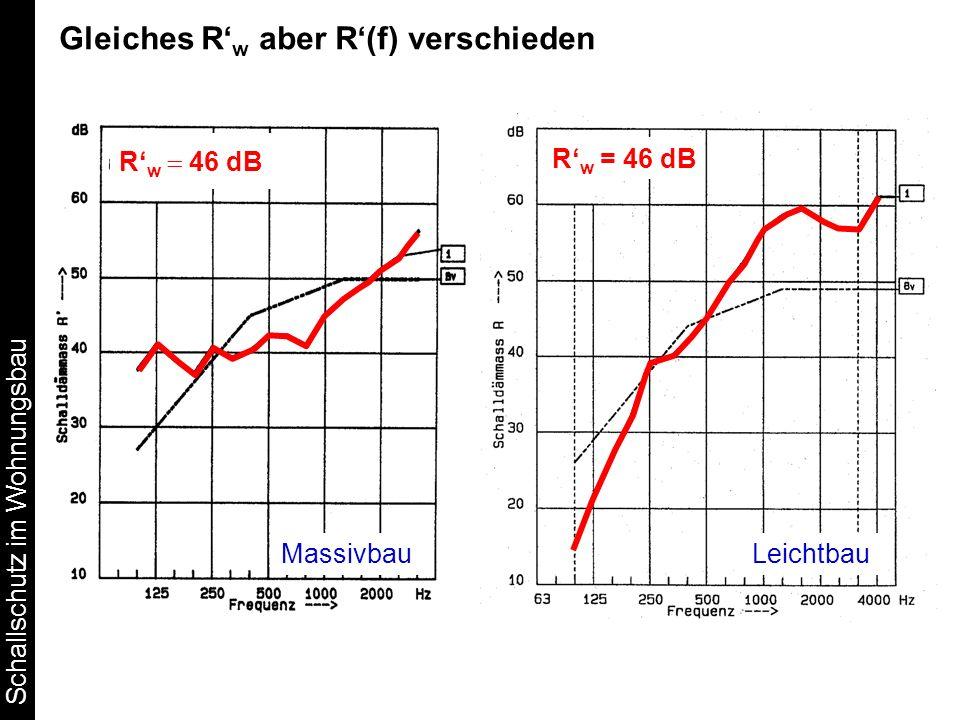 Schallschutz im Wohnungsbau R w = 46 dB Gleiches R w aber R(f) verschieden R w 46 dB MassivbauLeichtbau