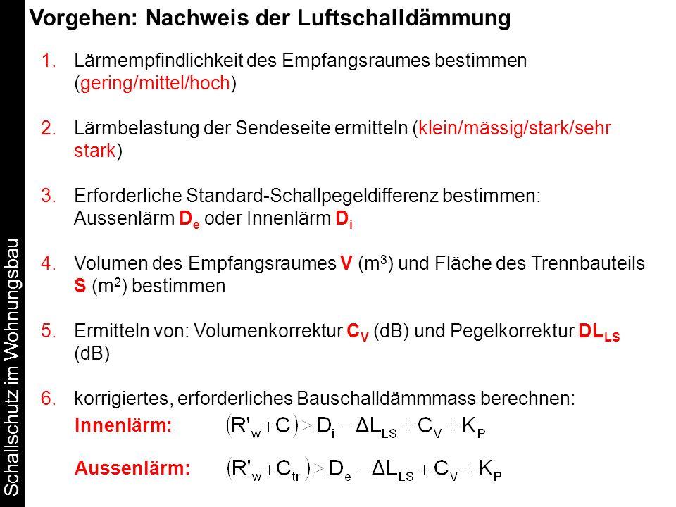 Schallschutz im Wohnungsbau Vorgehen: Nachweis der Luftschalldämmung 1.Lärmempfindlichkeit des Empfangsraumes bestimmen (gering/mittel/hoch) 2.Lärmbel