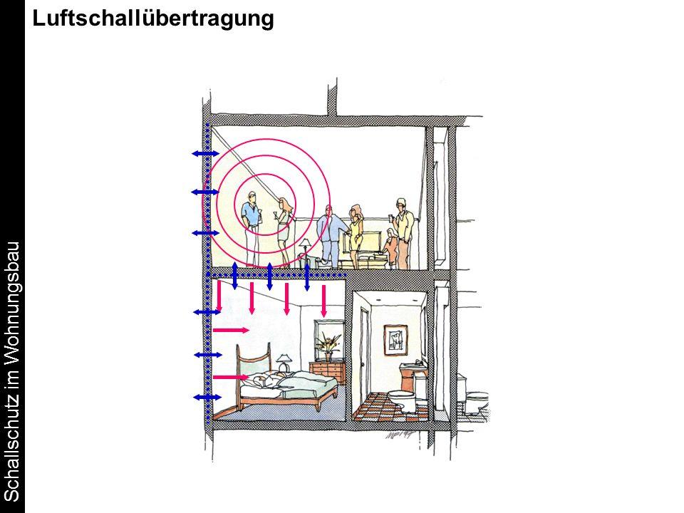 Schallschutz im Wohnungsbau Volumenkorrektur C V (Räume mit V > 200 m 3 ) Volumen V (m 3 ) Volumenkorrektur C v dB bzw.