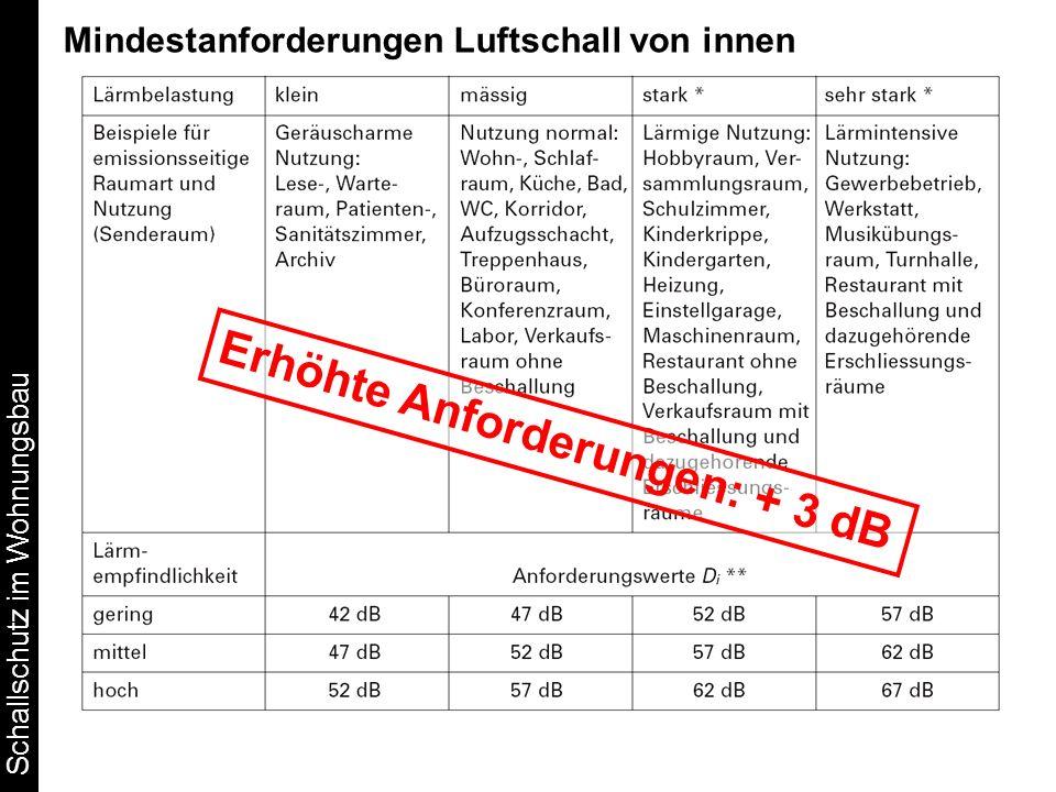 Schallschutz im Wohnungsbau Mindestanforderungen Luftschall von innen Erhöhte Anforderungen: + 3 dB