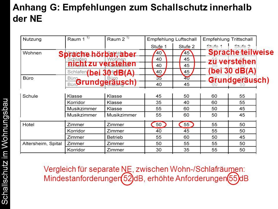 Schallschutz im Wohnungsbau Anhang G: Empfehlungen zum Schallschutz innerhalb der NE Vergleich für separate NE, zwischen Wohn-/Schlafräumen: Mindestan