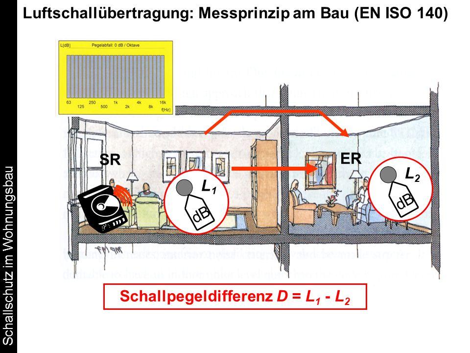 Schallschutz im Wohnungsbau dB Schallpegeldifferenz D = L 1 - L 2 SR ER L2L2 L1L1 Luftschallübertragung: Messprinzip am Bau (EN ISO 140)
