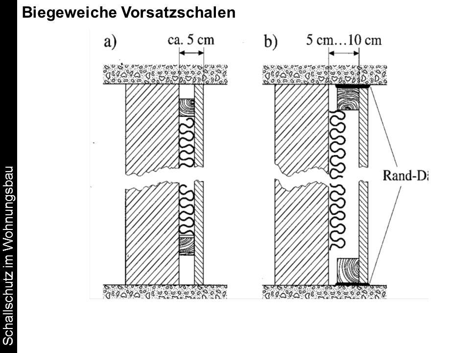 Schallschutz im Wohnungsbau Biegeweiche Vorsatzschalen