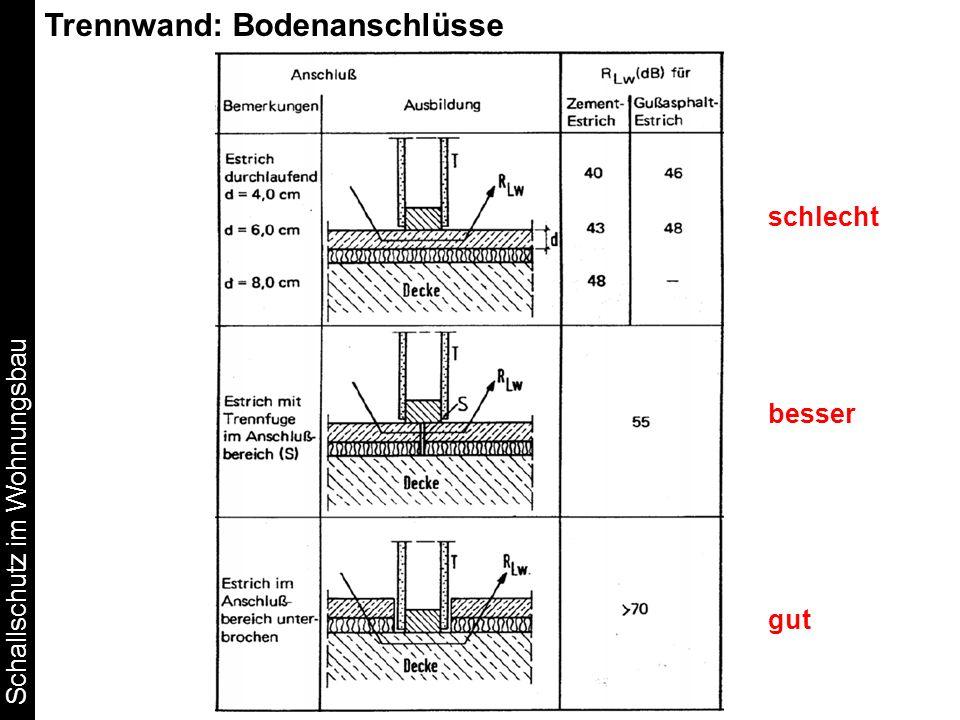 Schallschutz im Wohnungsbau schlecht besser gut Trennwand: Bodenanschlüsse