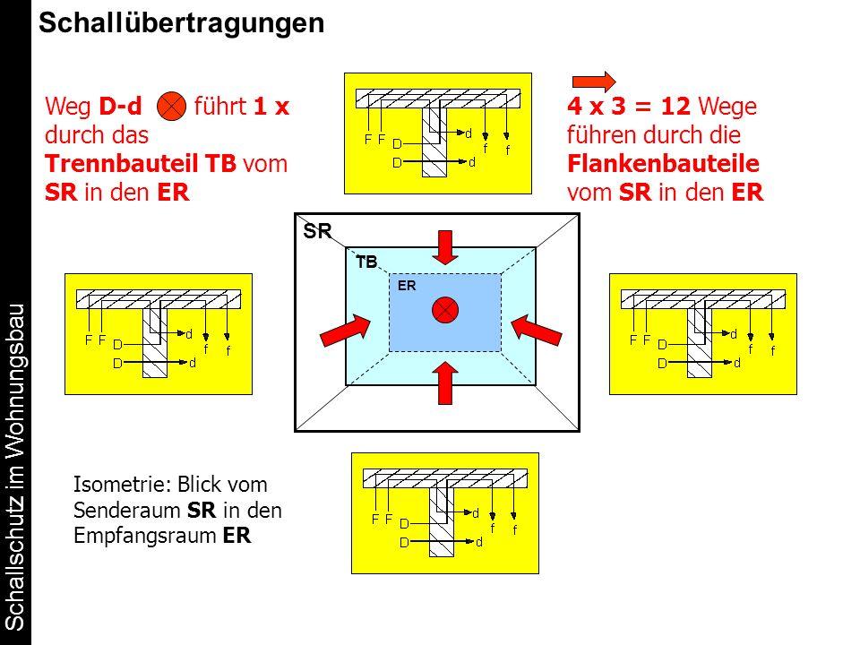 Schallschutz im Wohnungsbau Schallübertragungen Weg D-d führt 1 x durch das Trennbauteil TB vom SR in den ER SR TB ER 4 x 3 = 12 Wege führen durch die