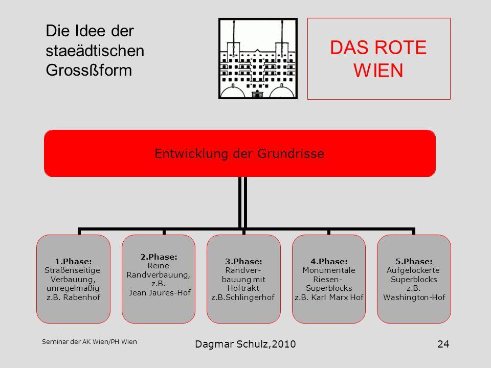 Seminar der AK Wien/PH Wien Dagmar Schulz,201024 DAS ROTE WIEN Entwicklung der Grundrisse 1.Phase: Straßenseitige Verbauung, unregelmäßig z.B. Rabenho