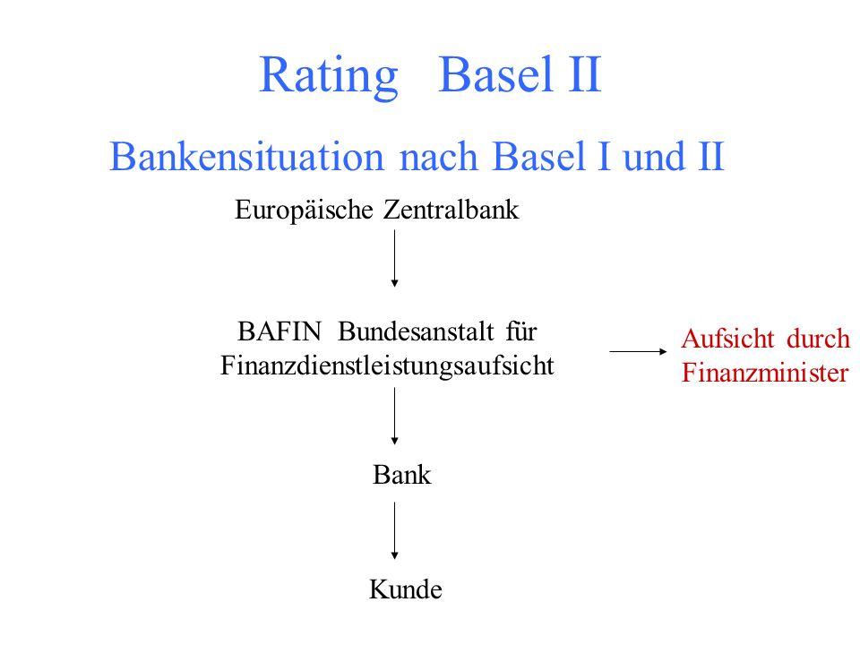 Rating Basel II Bankensituation vor Basel I und II Deutsche Bundesbank Keine direkte Bankenaufsicht Kreditinstitut Überwiegend selbständig in den Kred