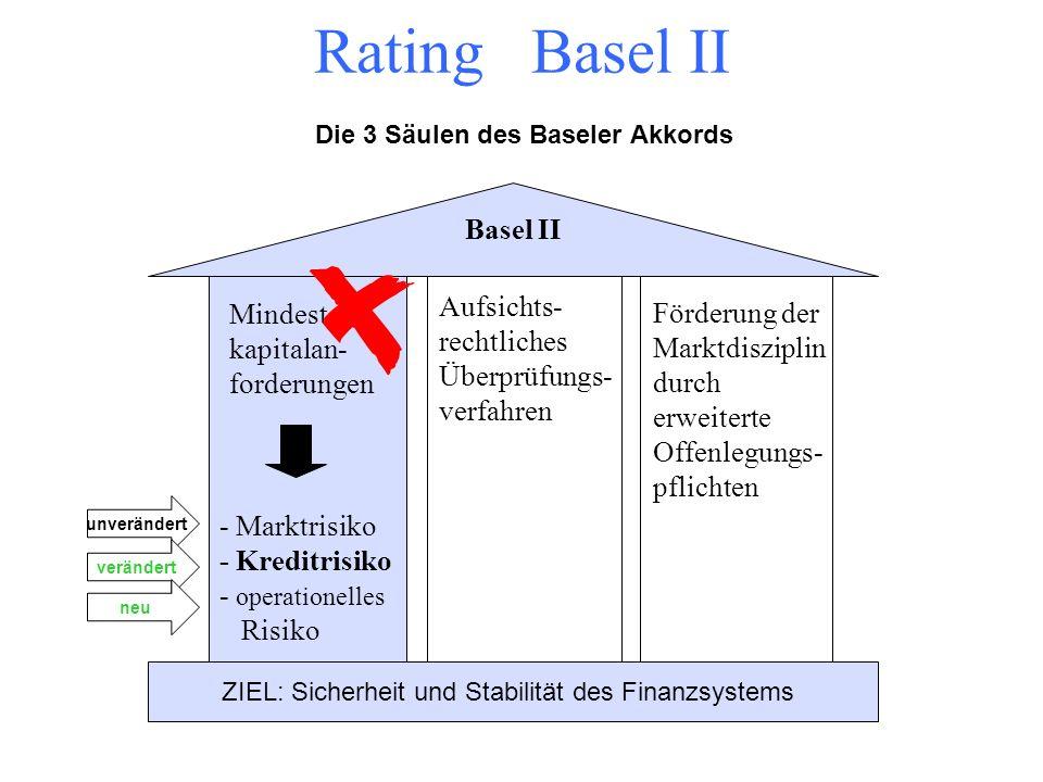 Rating Basel II Bankensituation nach Basel I und II Europäische Zentralbank BAFIN Bundesanstalt für Finanzdienstleistungsaufsicht Bank Kunde Aufsicht