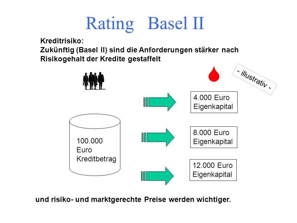 Basel II Mindest- kapitalan- forderungen - Marktrisiko - Kreditrisiko - operationelles Risiko Aufsichts- rechtliches Überprüfungs- verfahren Förderung