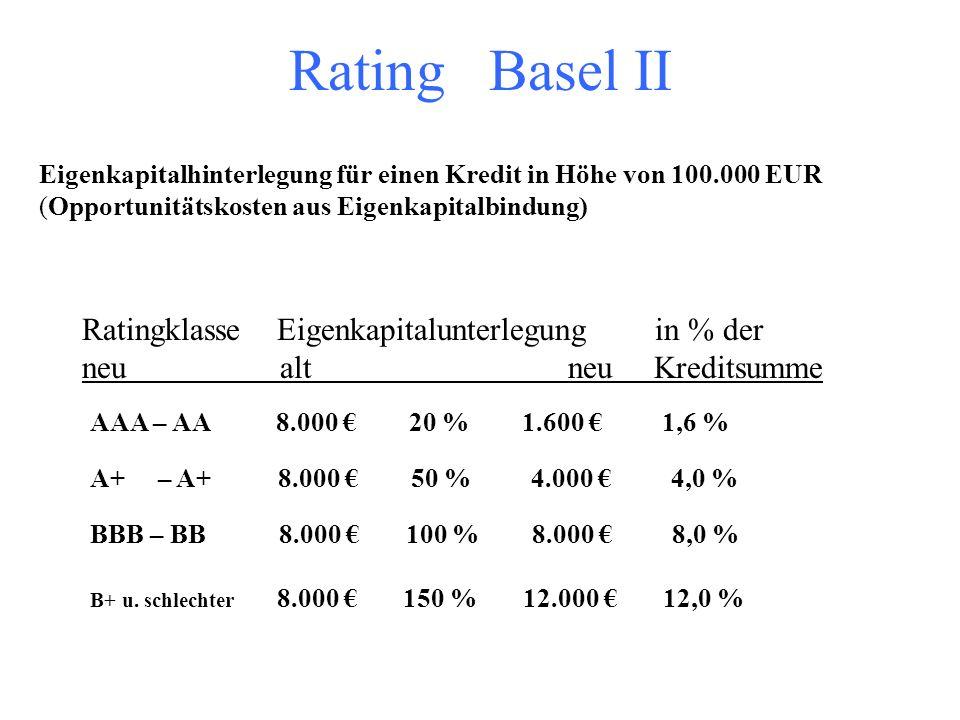 Kreditrisiko: Zukünftig (Basel II) sind die Anforderungen stärker nach Risikogehalt der Kredite gestaffelt 100.000 Euro Kreditbetrag und risiko- und m