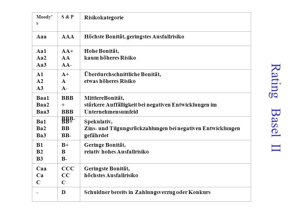 Eigenkapitalhinterlegung für einen Kredit in Höhe von 100.000 EUR (Opportunitätskosten aus Eigenkapitalbindung) Ratingklasse Eigenkapitalunterlegung i