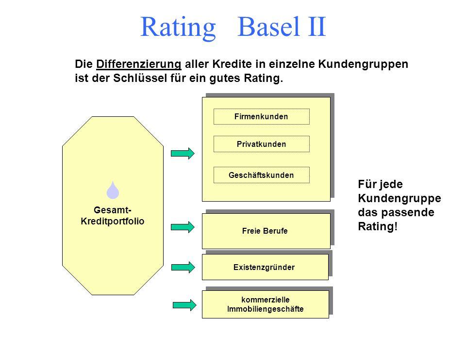 Rating Basel II Was bedeutet diese Erkenntnis für den Unternehmer ??? Je schlechter ein Rating ausfällt, desto mehr Eigenkapital der Bank wird hierfür