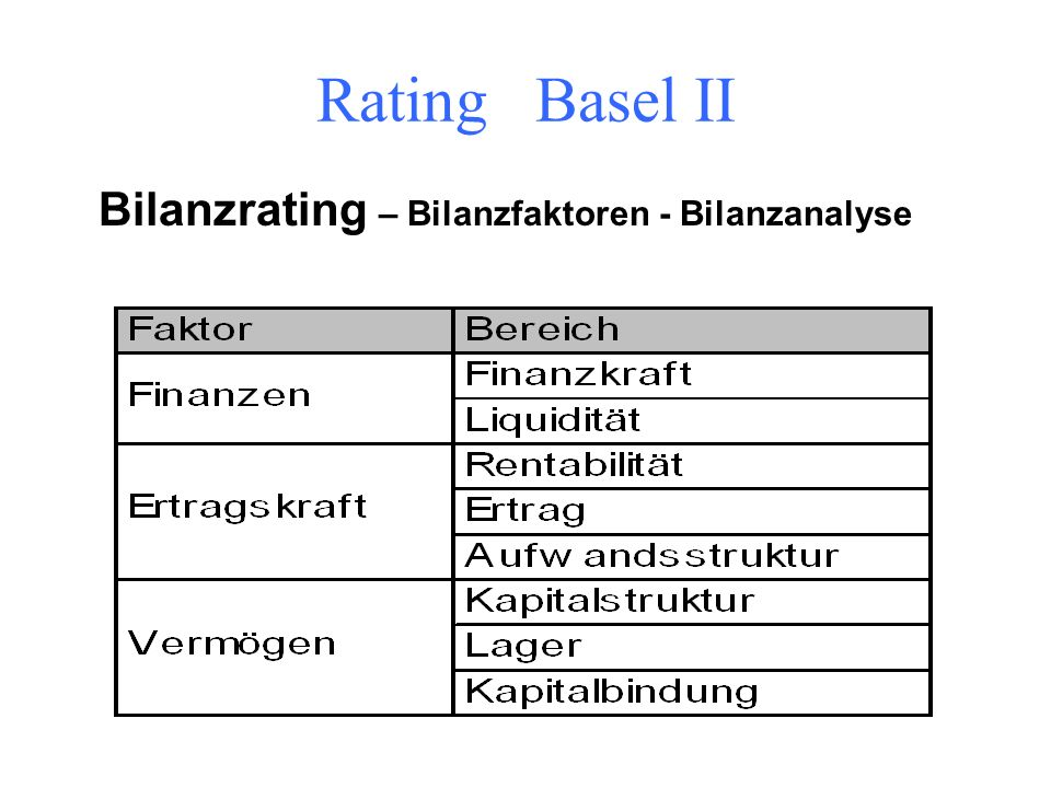 Aufbau des Ratings Bilanzfaktoren/ Finanz- kennzahlen Bilanzrating Menge an qualitativen harten und weichen Soft- Faktoren Qualitatives Rating Basisra