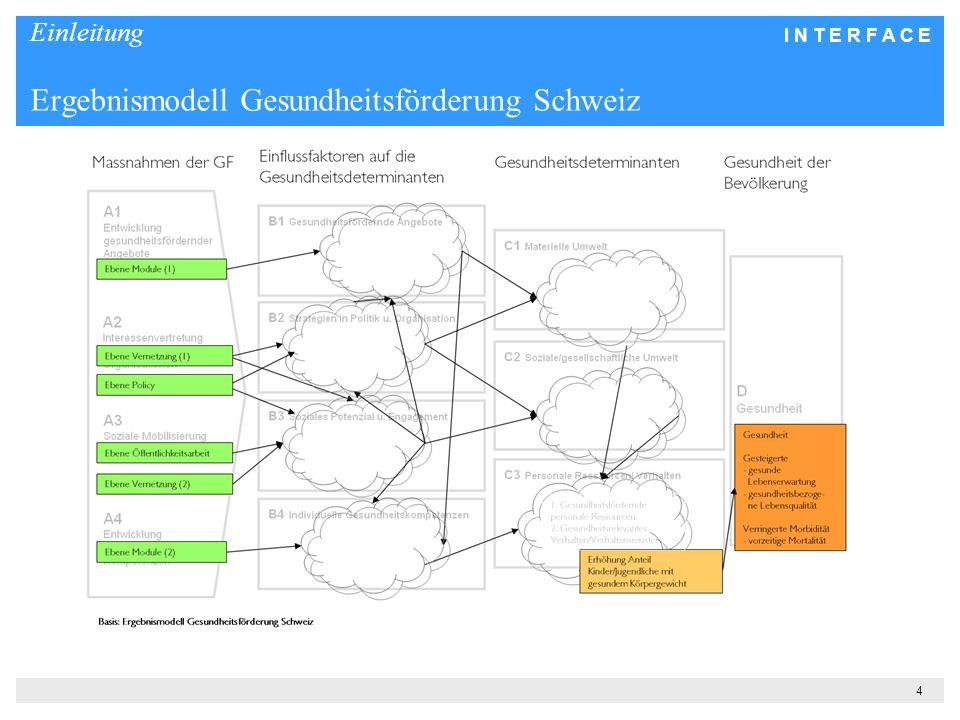 I N T E R F A C E 4 Einleitung Ergebnismodell Gesundheitsförderung Schweiz