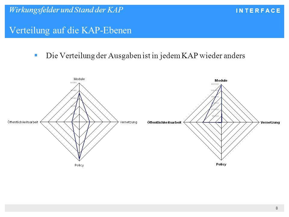 I N T E R F A C E 8 Wirkungsfelder und Stand der KAP Verteilung auf die KAP-Ebenen Die Verteilung der Ausgaben ist in jedem KAP wieder anders