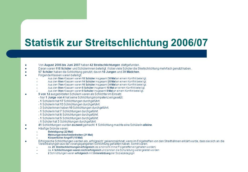 Statistik zur Streitschlichtung 2006/07 Von August 2006 bis Juni 2007 haben 42 Streitschlichtungen stattgefunden. Daran waren 118 Schüler und Schüleri