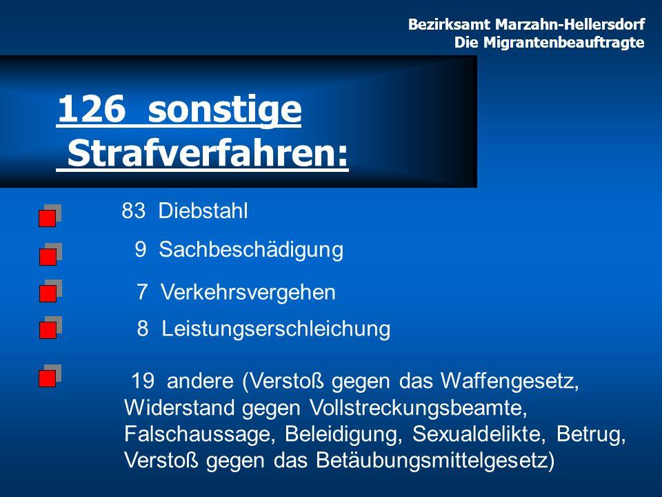 126 sonstige Strafverfahren: 9 Sachbeschädigung 7 Verkehrsvergehen 83 Diebstahl 8 Leistungserschleichung 19 andere (Verstoß gegen das Waffengesetz, Wi