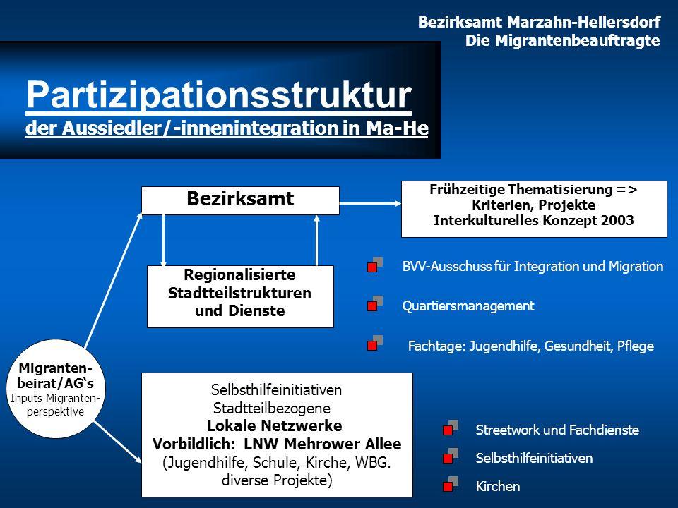 Bezirksamt Marzahn-Hellersdorf Die Migrantenbeauftragte Bezirksamt Frühzeitige Thematisierung => Kriterien, Projekte Interkulturelles Konzept 2003 Reg