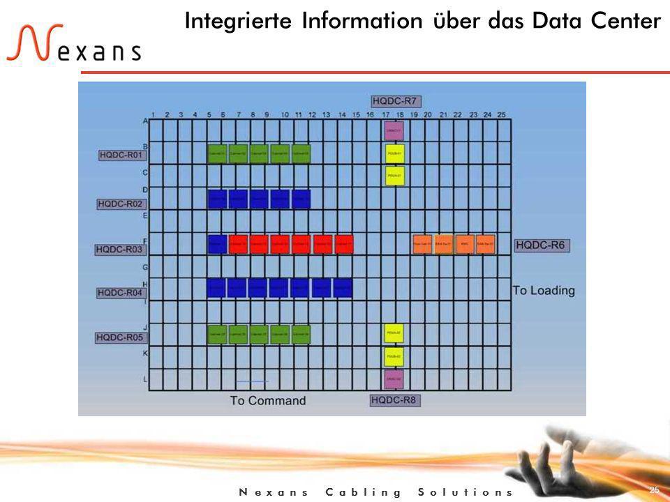 25 N e x a n s C a b l i n g S o l u t i o n s Integrierte Information über das Data Center