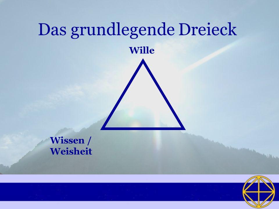 Das grundlegende Dreieck Wille Wissen / Weisheit