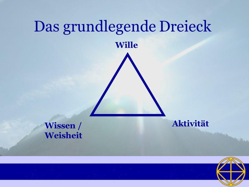 Das grundlegende Dreieck Aktivität Wille Wissen / Weisheit