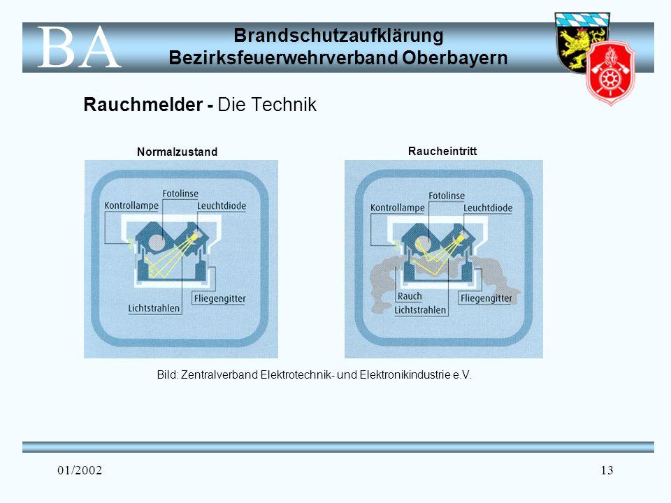 Brandschutzaufklärung Bezirksfeuerwehrverband Oberbayern BA 01/200213 Rauchmelder - Die Technik Bild: Zentralverband Elektrotechnik- und Elektronikindustrie e.V.