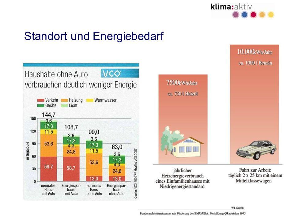 11 Standort und Energiebedarf