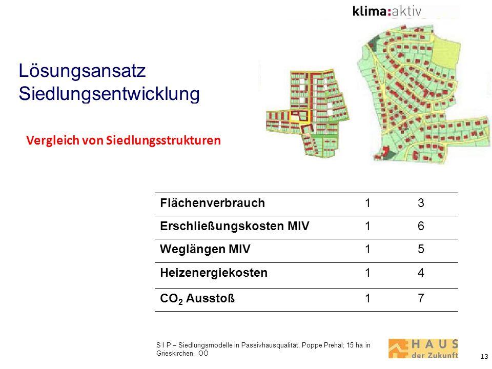 13 Lösungsansatz Siedlungsentwicklung Vergleich von Siedlungsstrukturen Flächenverbrauch13 Erschließungskosten MIV16 Weglängen MIV15 Heizenergiekosten
