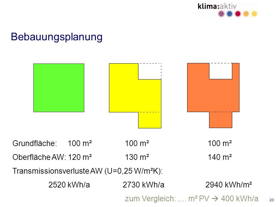 20 Bebauungsplanung Grundfläche: 100 m² 100 m² 100 m² Oberfläche AW: 120 m² 130 m² 140 m² Transmissionsverluste AW (U=0,25 W/m²K): 2520 kWh/a2730 kWh/